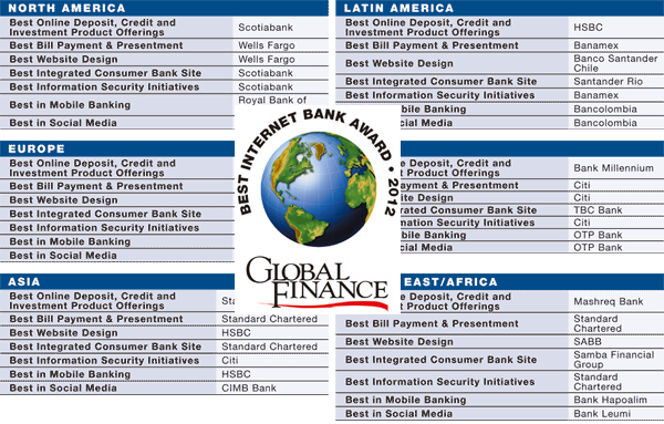 Global Finance Best Internet Banks Awards 2012 Social Media Banking