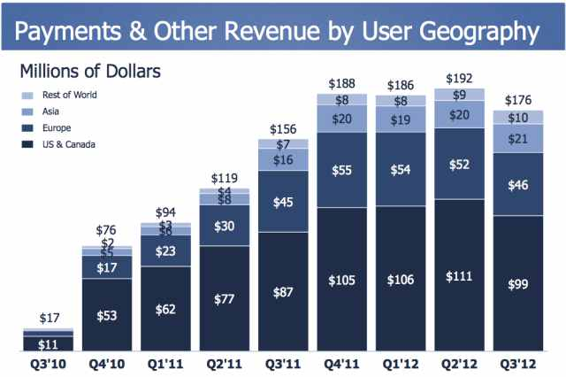 Facebook's Payments Revenue Feels Some Heat, Declines 9% From Last Quarter