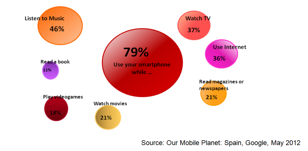 Mobile Planet Google Smartphone Usage 2 Spain