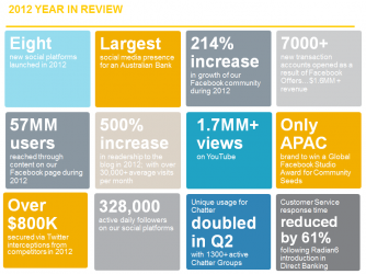 Commonwealth Bank Social Media Innovation Marketing Stats 2012