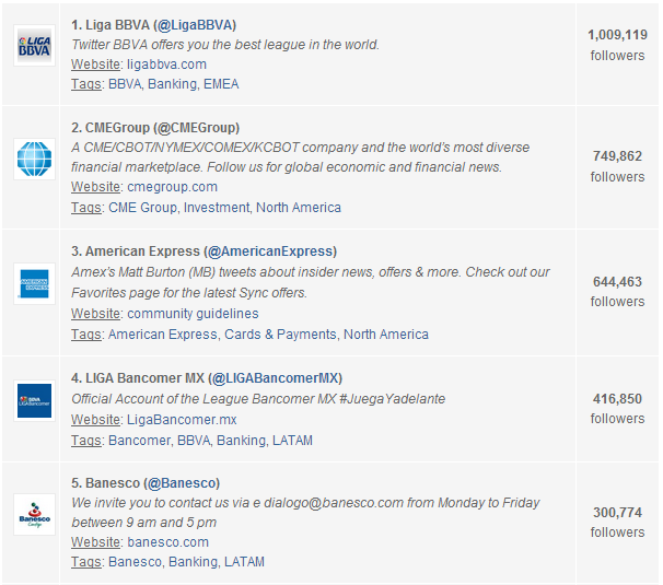 Global Top 20 Twitter Accounts Financial Services August 2013