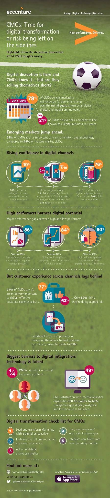 Accenture CMO Insights 2014 Infographic