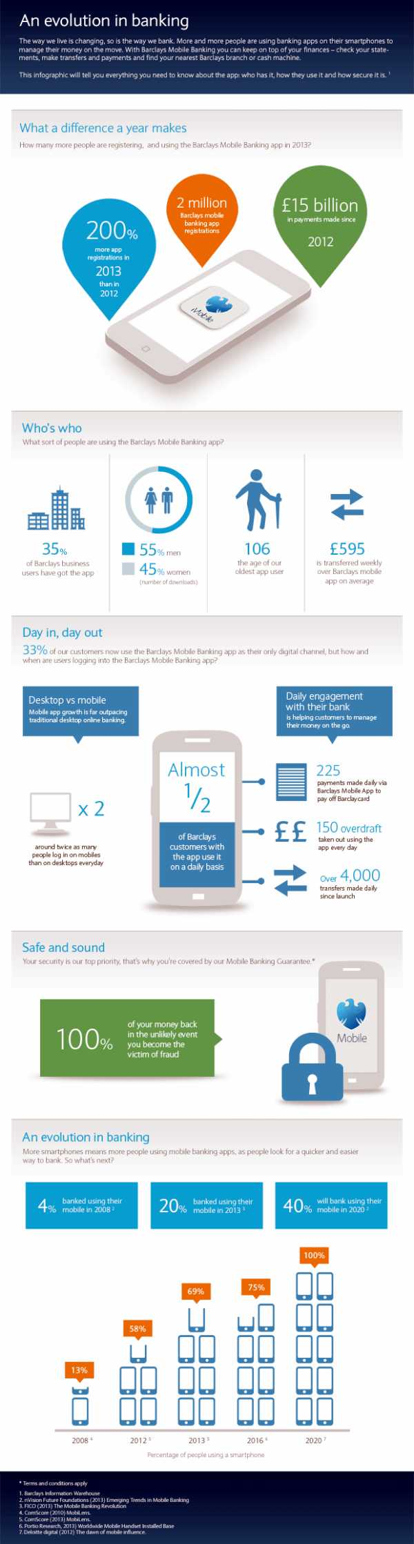 Infographic Barclays Bank Mobile Banking Insights