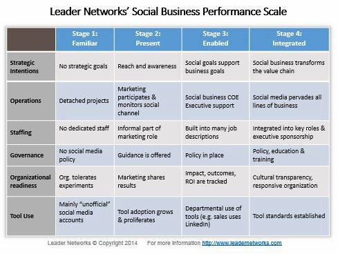 Social Business Performance Scale Leader Networks
