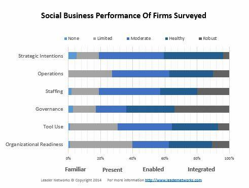 Social Business Performance Study Results Leader Networks