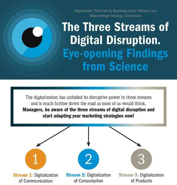 Three Streams Digital Disruption Infographic