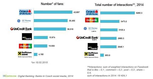 Czech Banks Facebook Banking Research