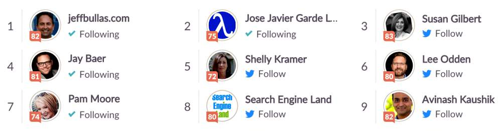 Top Digital Marketing Influencers Klout