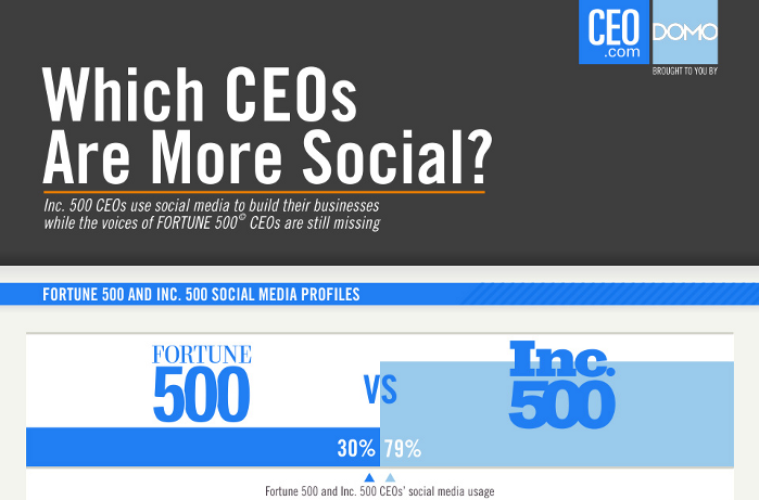 Ninety Eight Percent Of Inc. 500 CEOs Have Tweeted [Social Media Infographic]