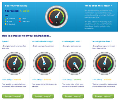 The Co-operative Insurance Gamify Safety of Young Drivers With Mobile Apps