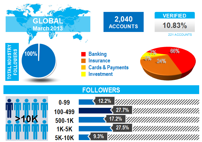 Infographic Twitter Financial Services Worldwide March 2013